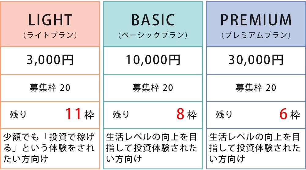 3つのトライアル型プラン
